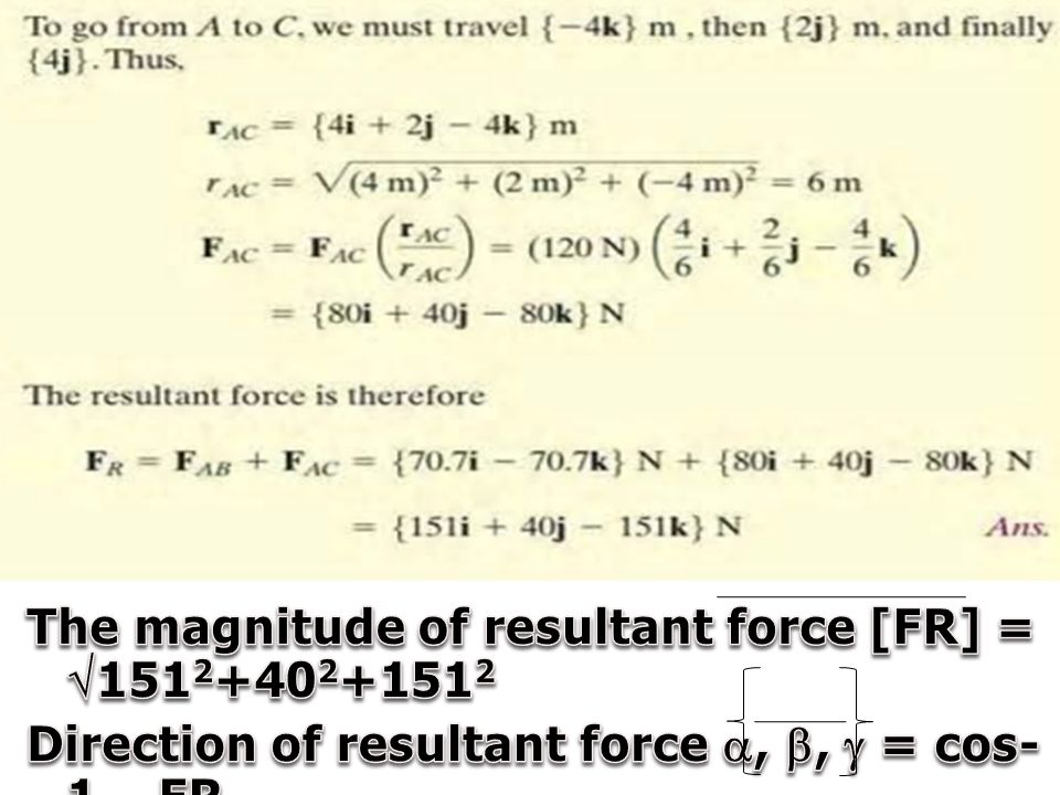 The magnitude of resultant force [FR] = 1512+402+1512